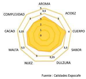 Expocafe productos - Matices santander ...